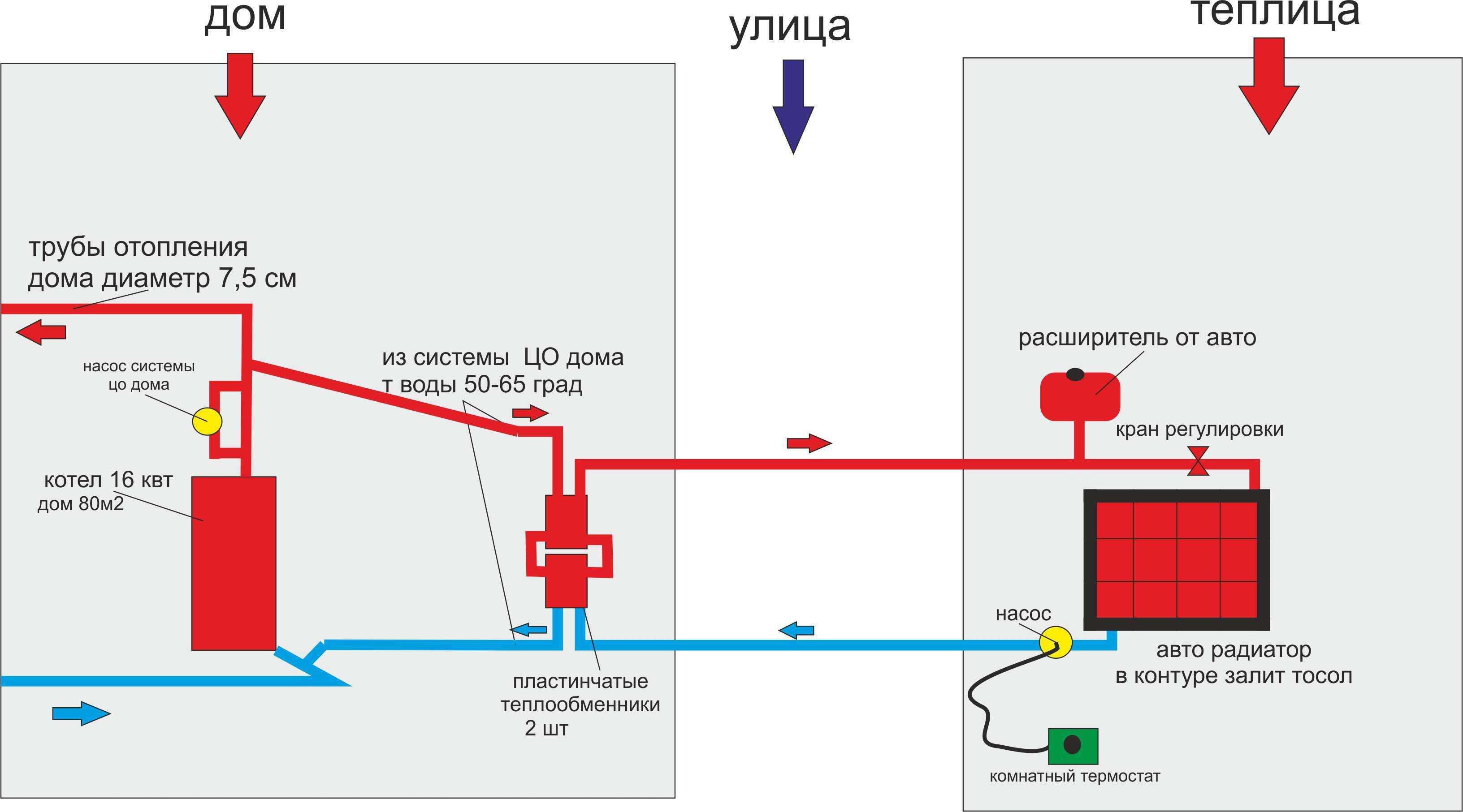 Система отопления дома через пластинчатый теплообменник вторичный теплообменник на vaillant 242-3-3