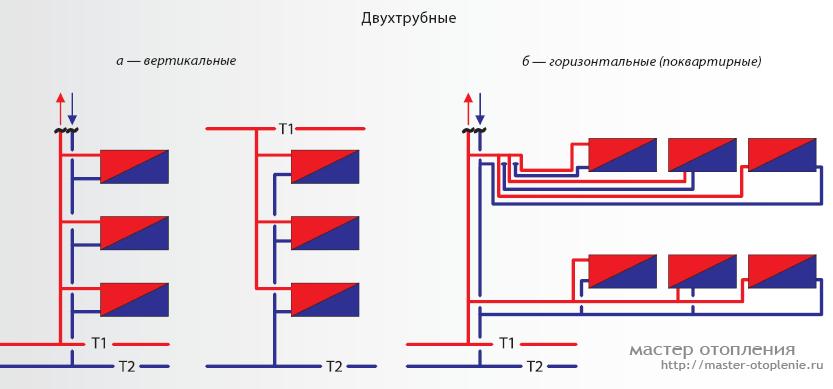двухтрубная системы отопления последняя батарея не греет